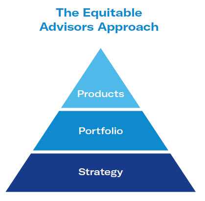 The Equitable Advisors Approach